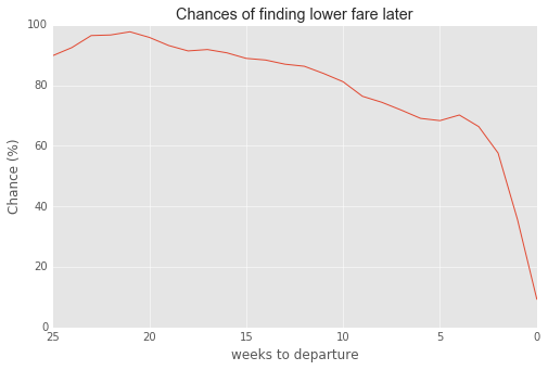 Chances of finding cheaper EasyJet fare per time to departure
